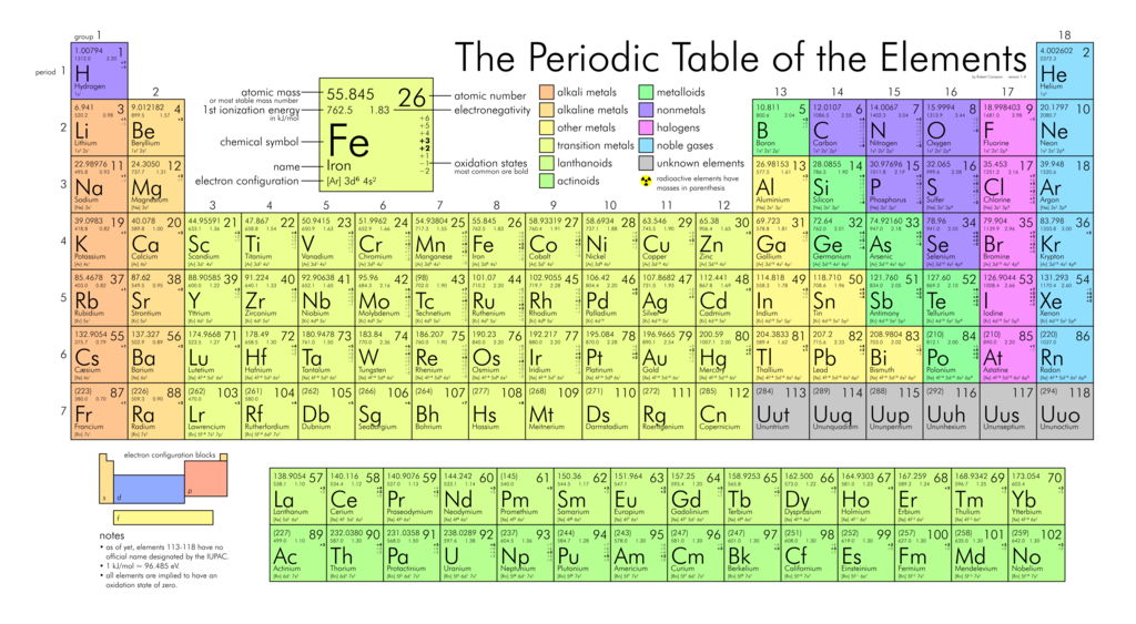 Periodic Table complete table of periodic elements : File:Periodic table large.png - Wikimedia Commons