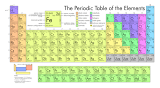 File:Periodic table large.svg is a vector version of this file. It ...