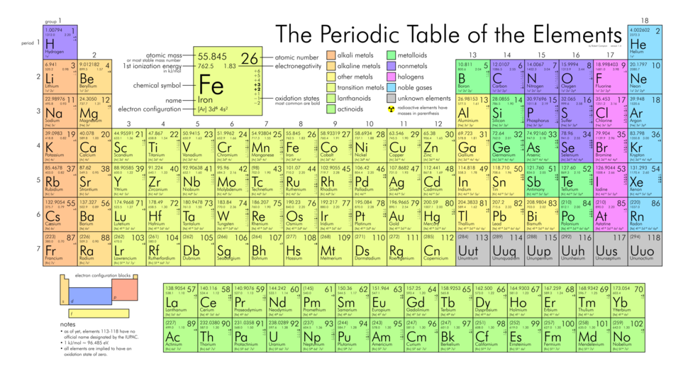 Periodic table large