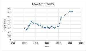 Leonard Stanley - Population scatter and line graph of Leonard Stanley.