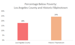 The below poverty rate within the HiFi region is approximately 24%. In comparison the percentage below poverty within the whole of LA County is 18%.