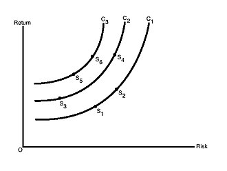 Harry Markowitz - Figure 2: Risk-return indifference curves