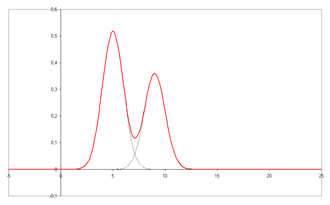 Chromatography - Chromatogram with unresolved peaks