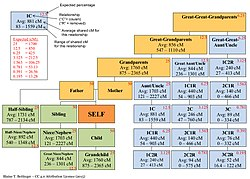 Genealogical Dna Test Wikipedia