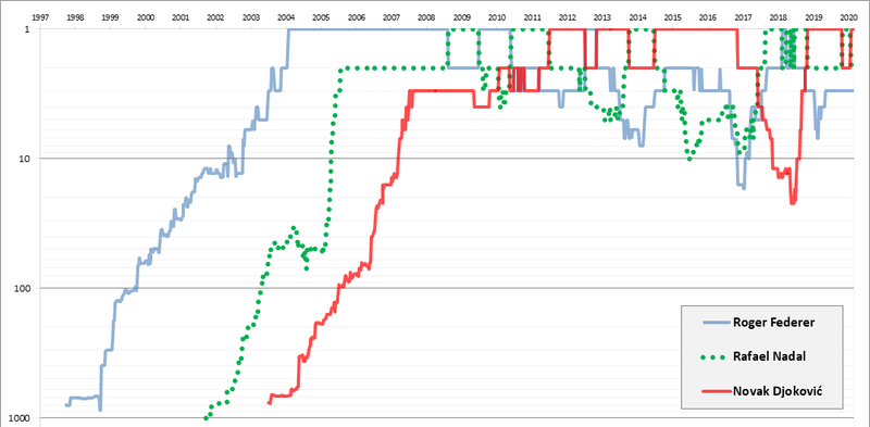 Singles-Ranking-Composite-History-Chart-RogerFederer%2BRafaelNadal%2BNovakDjokovic.png