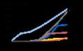 Slow growth Sub-Saharan African language Wikipedias.png