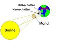 Sonnenfinsternis Entstehung.PNG