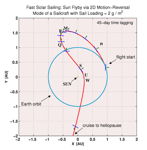 Sun Flyby via Motion Reversal of Fast Sailcraft.png