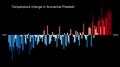Temperature Bar Chart Asia-India-Arunachal Pradesh-1901-2020--2021-07-13.png