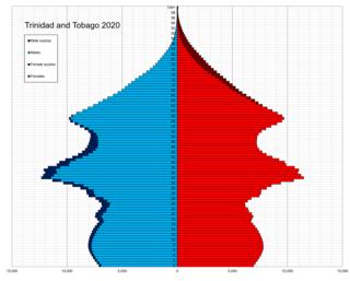 Demographics of Trinidad and Tobago