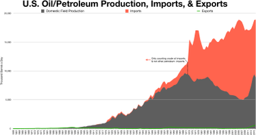 US oil field production vs imports and exports