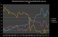 Valor exportaciones minerales Bolivia, 1952-2011 (%).png