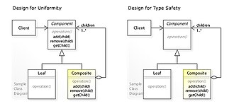 Composite pattern - Image: W3s Design Composite Design Pattern Type Safety UML