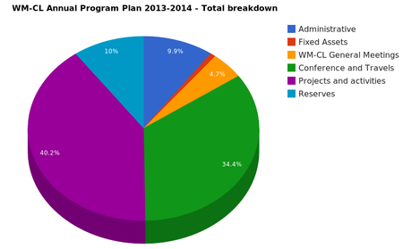 WMCL Annual Program Plan Breakdown2.png
