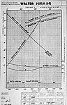 Walter Mira II-R charakteristiky (1934).jpg