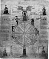 Wheel-of-life-la-roe-de-mere-nature-forrer-c1400.jpg