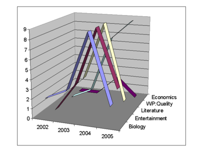 WikiProject Trend analysis topic oriented creation trends.png