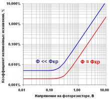 Оптроны импортные справочник