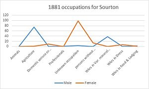 Sourton - A graph showing the different occupations of Male and Females in Sourton in 1881