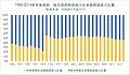 1985-2014年中央政府、地方政府财政收入占全国财政收入比重简体版.jpeg
