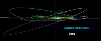 (208996) 2003 AZ84 - Image: 2003AZ84 orbit