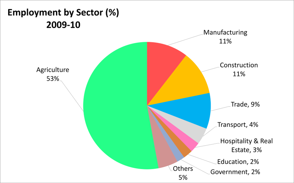 2010 Percent labor employment in India by its economic sectors