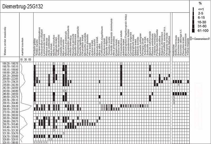 Bestand:25G132 Diemerbrug Range Chart.jpg
