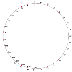 31 equal temperament - Circle of fifths in 31 equal temperament