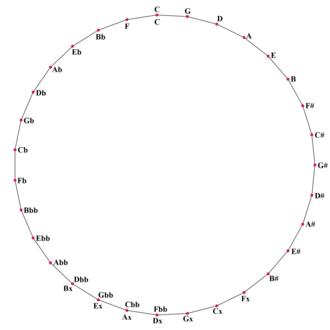 31 equal temperament - Circle of fifths in 31 equal temperament