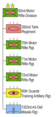 42nd Motor Rifle Division