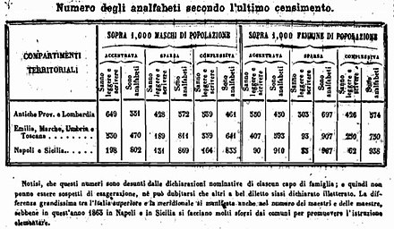 Tabella alfabetizzati ed analfabeti nel 1861[61]