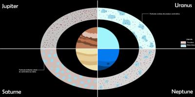 Anneau Planetaire Wikipedia