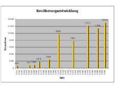 Bevölkerungsentwicklung Arbon TG