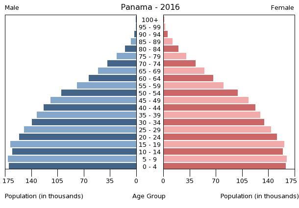 Bev%C3%B6lkerungspyramide Panama 2016