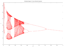 bifurcation diagram for the r�ssler attractor for varying b {\displaystyle  b} b