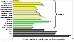 Excel Graph showing the Carbon Intensity of di...