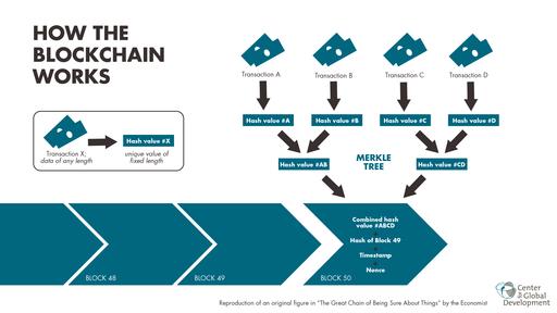Blockchain workflow
