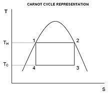 Carnot cycle - WikipediaWikipedia