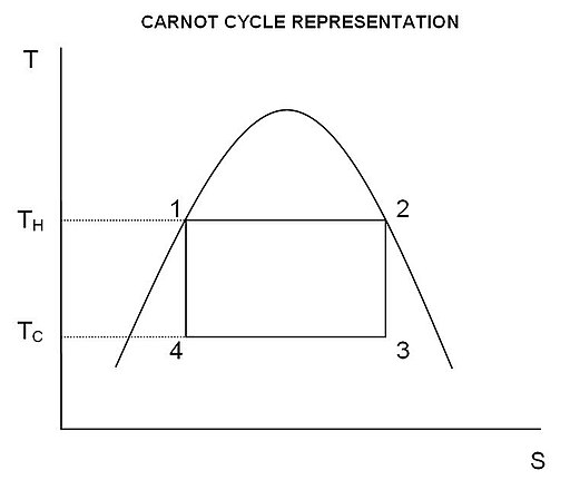 CARNOTCYCLE
