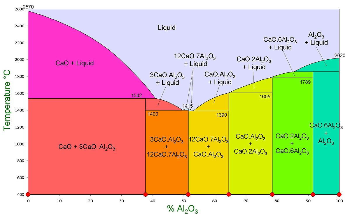 Calcium Aluminate Cement : Calcium aluminate cements wikipedia