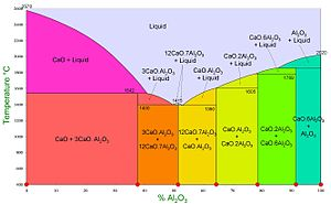 Calcium aluminate cements - Phase diagram of calcium aluminates present in the anhydrous calcium aluminate cement before hydration.
