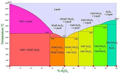Aluminate De Calcium Wikip 233 Dia