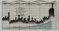 Chart Showing at One View the Price of the Quarter of Wheat, and Wages of Labour by the Week, from 1565 to 1821.png
