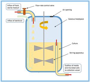 Chemostat - Image: Chemostat Vessel Diagram