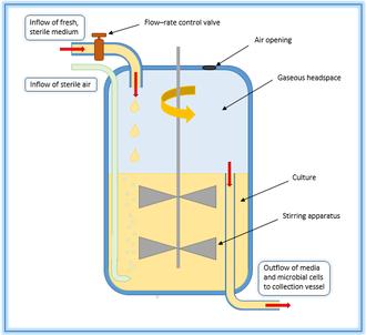 330px Chemostat_Vessel_Diagram chemostat wikipedia