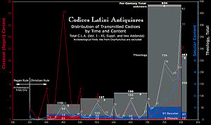 Codices Latini Antiquiores - CLA statistics: Contents