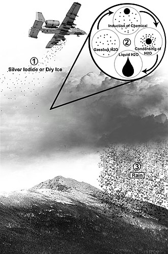 Cloud seeding - This image explaining cloud seeding shows the chemical either silver iodide or dry ice being dumped onto the cloud, which then becomes a rain shower. The process shown in the upper-right is what is happening in the cloud and the process of condensation to the introduced chemicals.