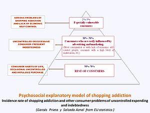 Shopping addiction - Image: Consumerist