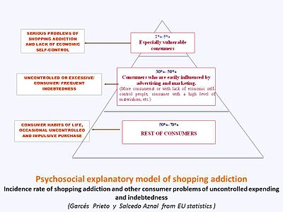 Shopping addiction - Wikipedia