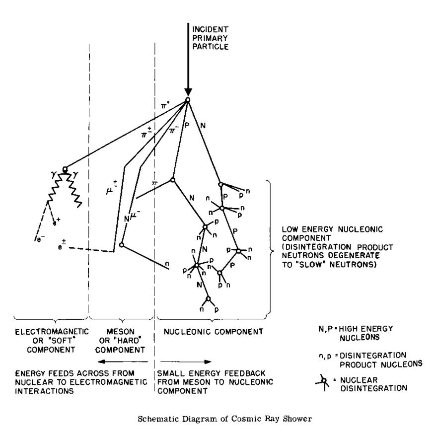 Kosmische Strahlung - Wikiwand